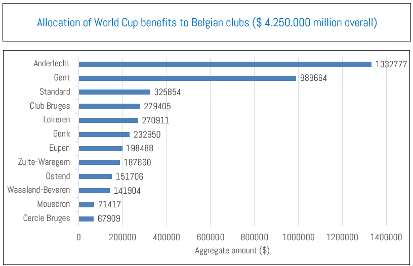 Allocation of World Cup benefits to Belgian clubs