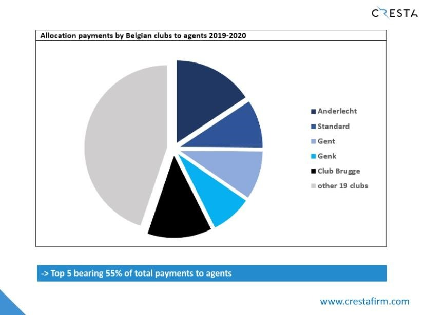 5 - Analysis payments to agents